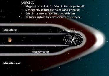 NASA或在火星外围空间放置磁场改善火星环境